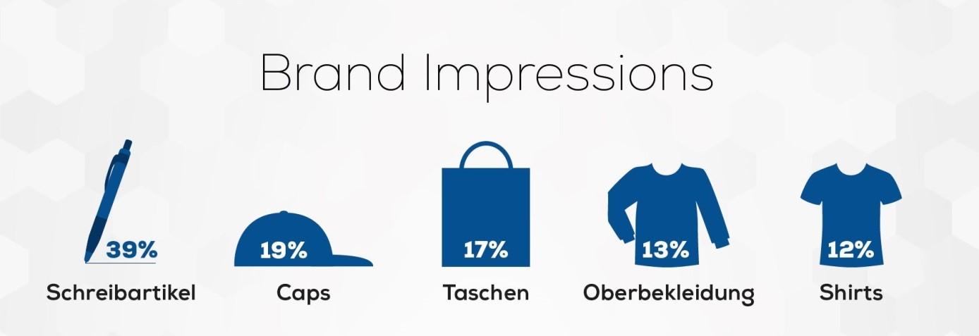 Brand Impressions