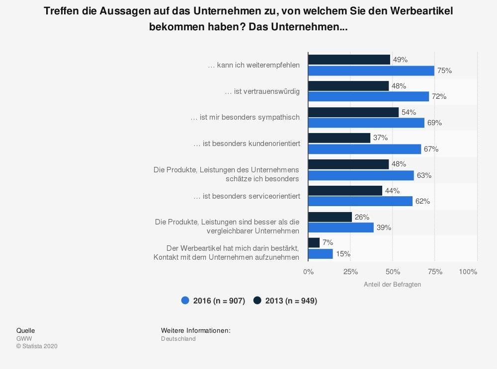 Umfrage von Statista zu Werbeartikeln