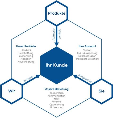 KSi Werbeartikel Modell